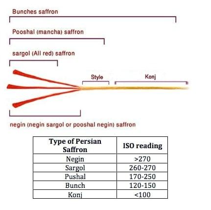 Phân loại Saffron và cách nhận biết