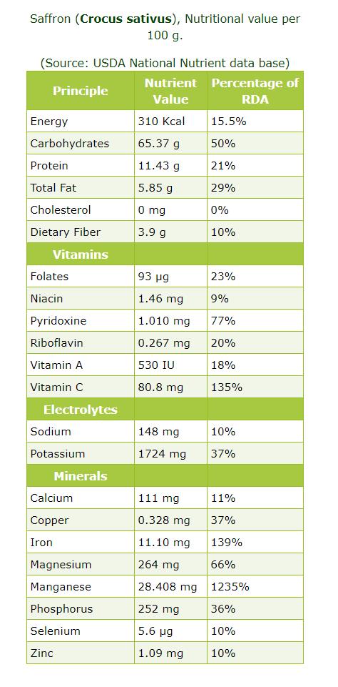 Thành phần dinh dưỡng của saffron
